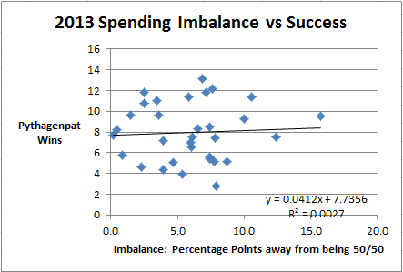Imbalance vs Success Graph